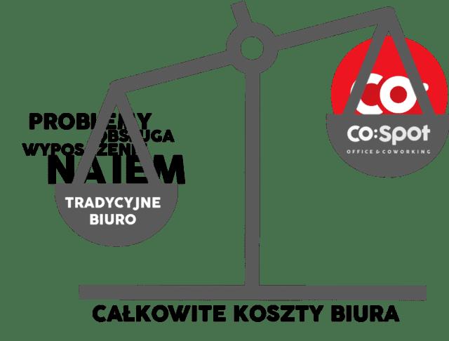 Dlaczego CoSpot jako rozwiązanie biurowe jest tańsze od tradycyjnego najmu: przykład i wyliczenia